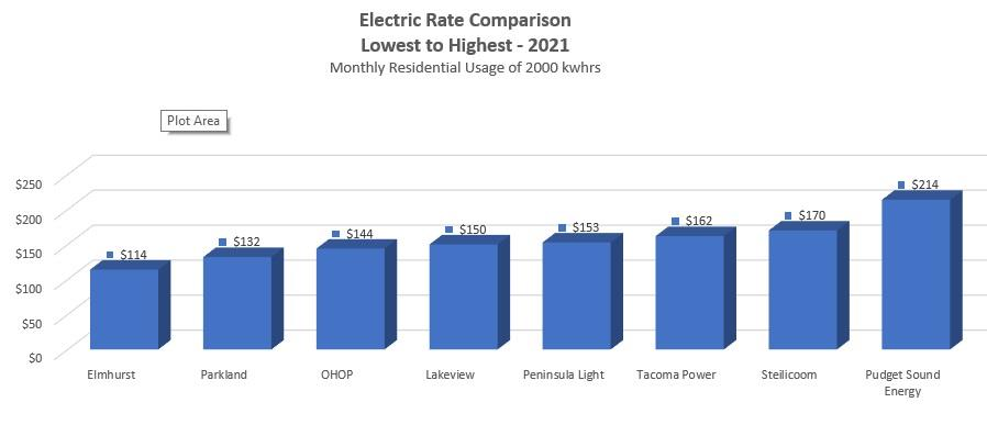 graph showing Elmhurst rates as the lowest compared to others